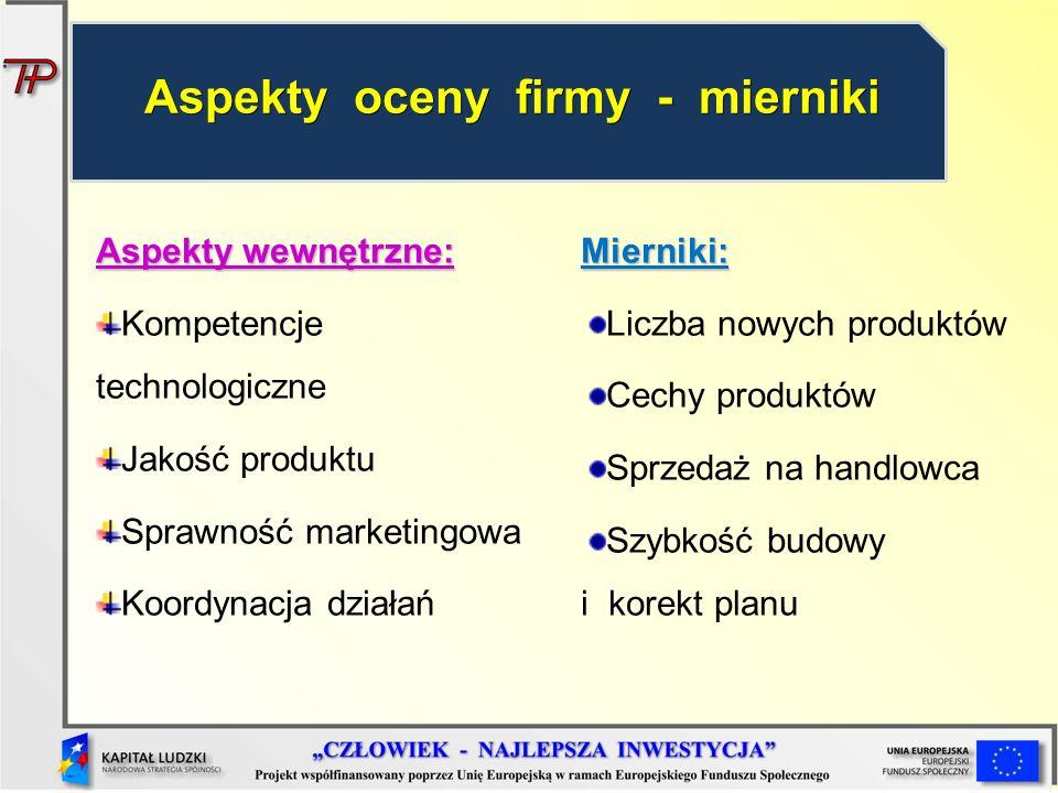 Aspekty wewnętrzne: Kompetencje technologiczne Jakość produktu Sprawność marketingowa Koordynacja działańMierniki: Liczba nowych produktów Cechy produ