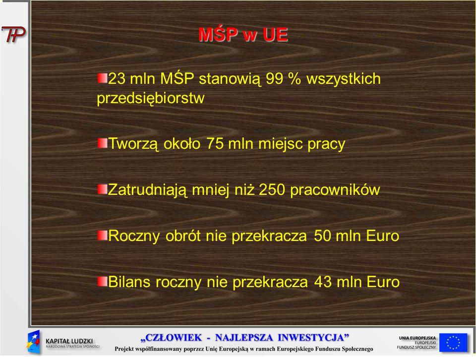 MŚP w UE 23 mln MŚP stanowią 99 % wszystkich przedsiębiorstw Tworzą około 75 mln miejsc pracy Zatrudniają mniej niż 250 pracowników Roczny obrót nie p