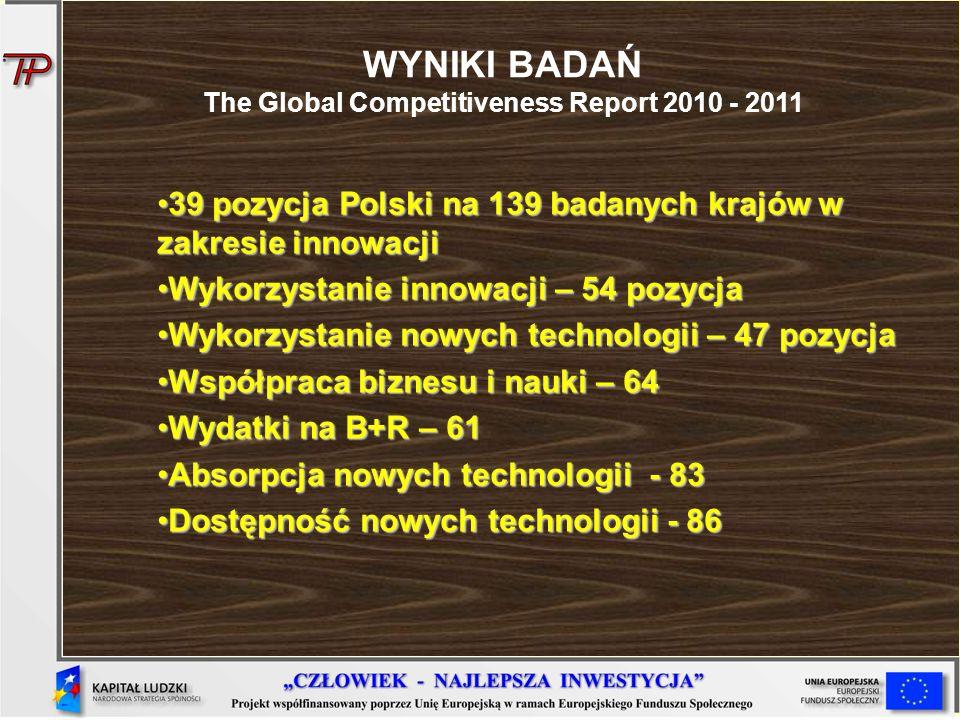 WYNIKI BADAŃ The Global Competitiveness Report 2010 - 2011 39 pozycja Polski na 139 badanych krajów w zakresie innowacji39 pozycja Polski na 139 badan