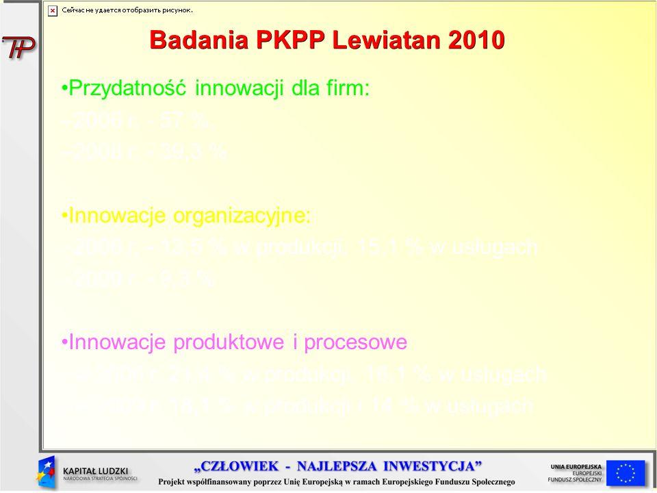 Badania PKPP Lewiatan 2010 Przydatność innowacji dla firm: –2006 r. - 57 %, –2008 r. - 39,3 % Innowacje organizacyjne: –2006 r. - 13,5 % w produkcji,