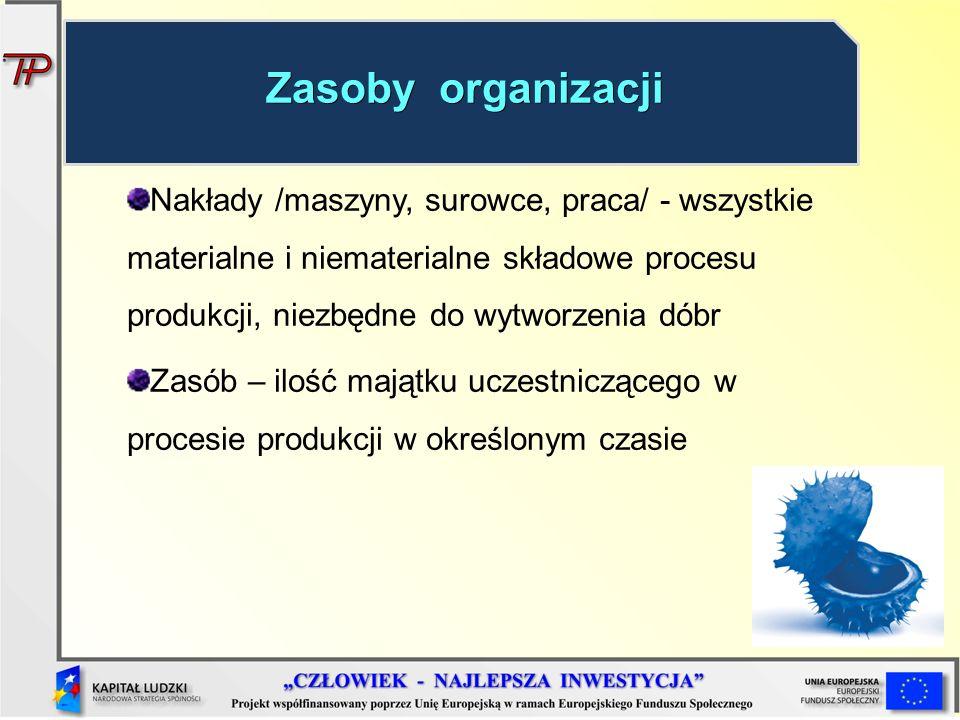 Nakłady /maszyny, surowce, praca/ - wszystkie materialne i niematerialne składowe procesu produkcji, niezbędne do wytworzenia dóbr Zasób – ilość mająt