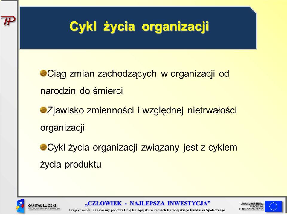 Ciąg zmian zachodzących w organizacji od narodzin do śmierci Zjawisko zmienności i względnej nietrwałości organizacji Cykl życia organizacji związany