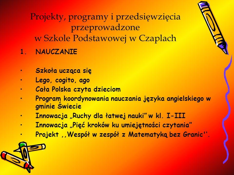 Projekty, programy i przedsięwzięcia przeprowadzone w Szkole Podstawowej w Czaplach 1.NAUCZANIE Szkoła ucząca się Lego, cogito, ago Cała Polska czyta dzieciom Program koordynowania nauczania języka angielskiego w gminie Świecie Innowacja Ruchy dla łatwej nauki w kl.