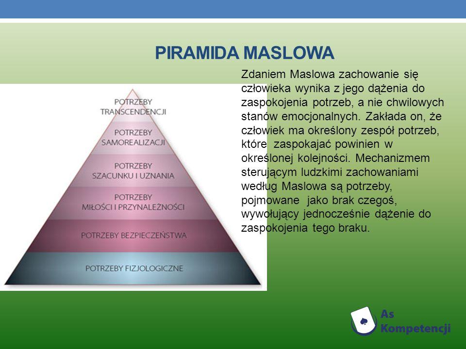 Zdaniem Maslowa zachowanie się człowieka wynika z jego dążenia do zaspokojenia potrzeb, a nie chwilowych stanów emocjonalnych.