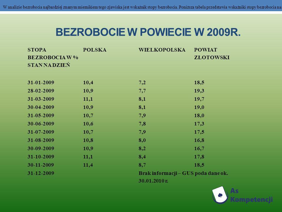 BEZROBOCIE W POWIECIE W 2009R.