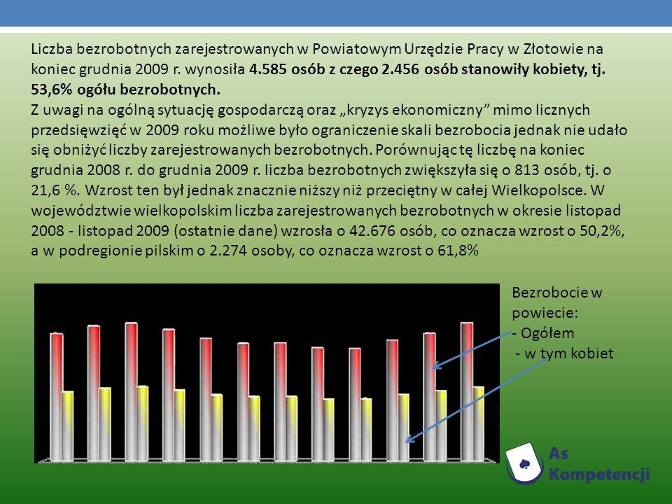 Liczba bezrobotnych zarejestrowanych w Powiatowym Urzędzie Pracy w Złotowie na koniec grudnia 2009 r.