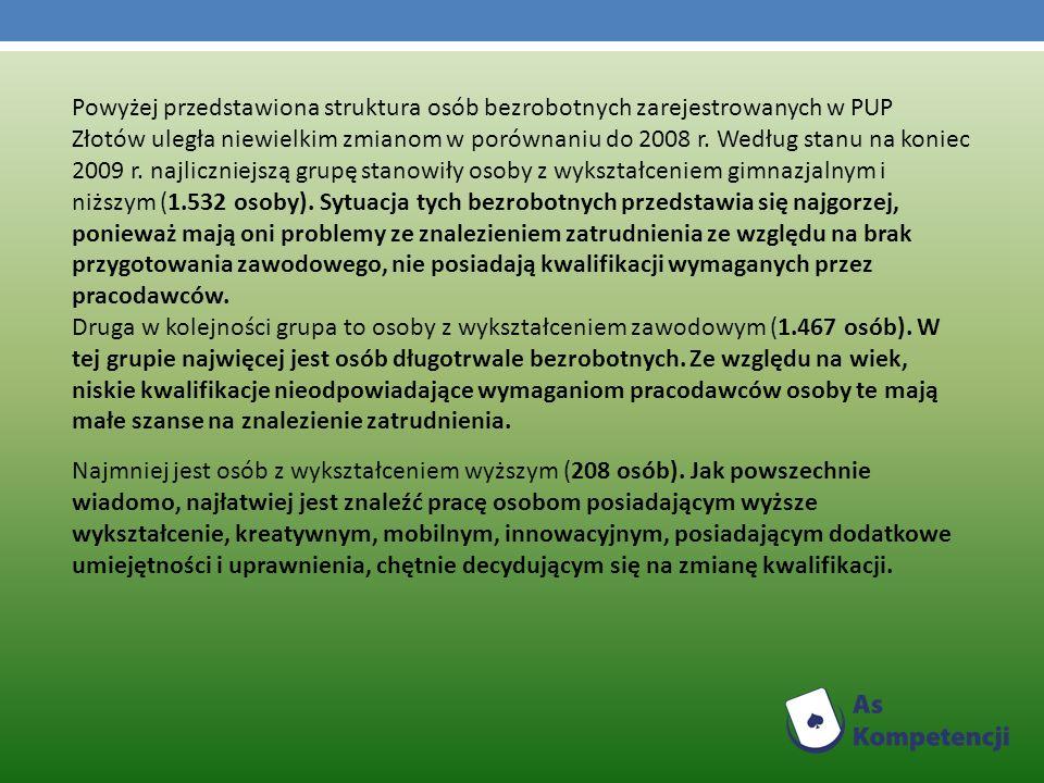 Powyżej przedstawiona struktura osób bezrobotnych zarejestrowanych w PUP Złotów uległa niewielkim zmianom w porównaniu do 2008 r.