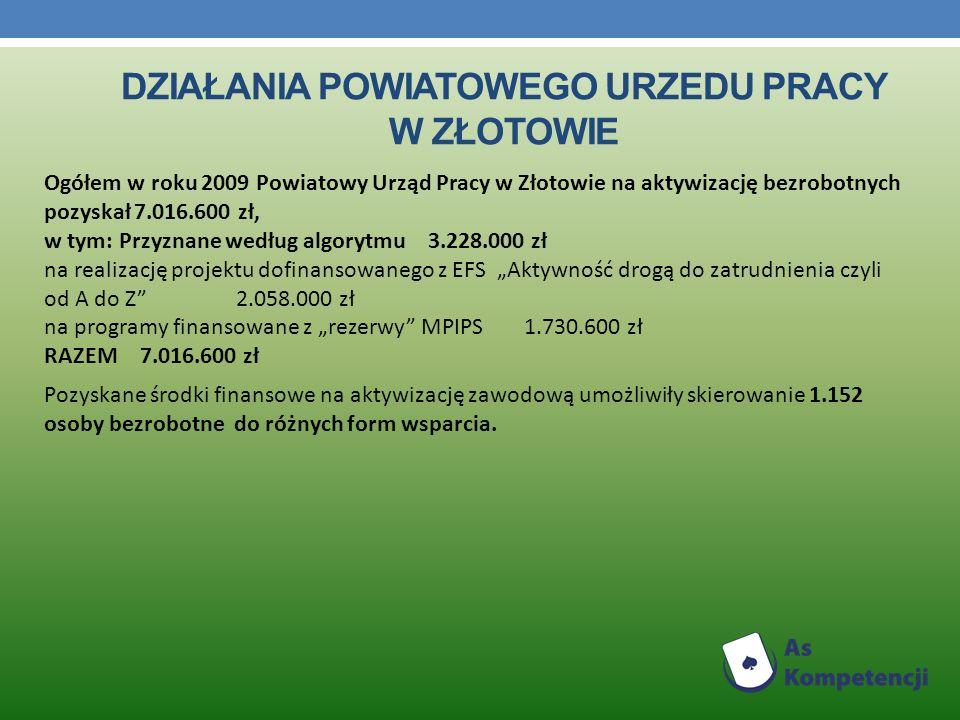 DZIAŁANIA POWIATOWEGO URZEDU PRACY W ZŁOTOWIE Ogółem w roku 2009 Powiatowy Urząd Pracy w Złotowie na aktywizację bezrobotnych pozyskał 7.016.600 zł, w tym: Przyznane według algorytmu 3.228.000 zł na realizację projektu dofinansowanego z EFS Aktywność drogą do zatrudnienia czyli od A do Z 2.058.000 zł na programy finansowane z rezerwy MPIPS 1.730.600 zł RAZEM 7.016.600 zł Pozyskane środki finansowe na aktywizację zawodową umożliwiły skierowanie 1.152 osoby bezrobotne do różnych form wsparcia.