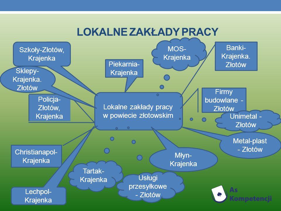 LOKALNE ZAKŁADY PRACY Lokalne zakłady pracy w powiecie złotowskim Szkoły-Złotów, Krajenka Banki- Krajenka.