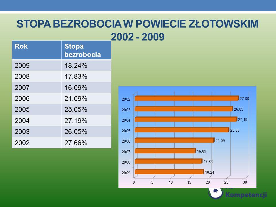 STOPA BEZROBOCIA W POWIECIE ZŁOTOWSKIM 2002 - 2009 RokStopa bezrobocia 200918,24% 200817,83% 200716,09% 200621,09% 200525,05% 200427,19% 200326,05% 200227,66%