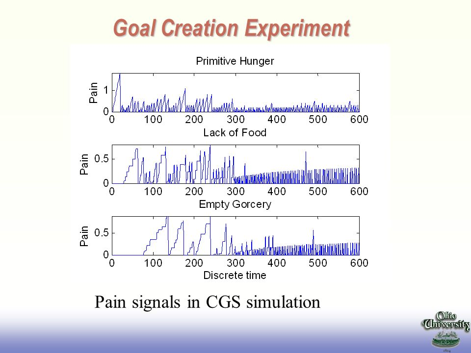 EE141 Goal Creation Experiment Pain signals in CGS simulation