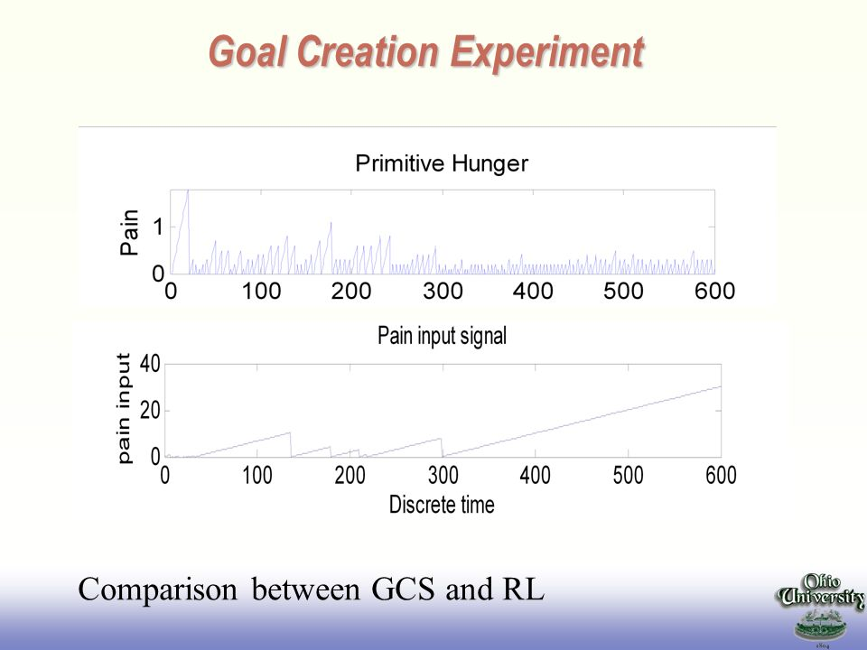 EE141 Goal Creation Experiment Comparison between GCS and RL