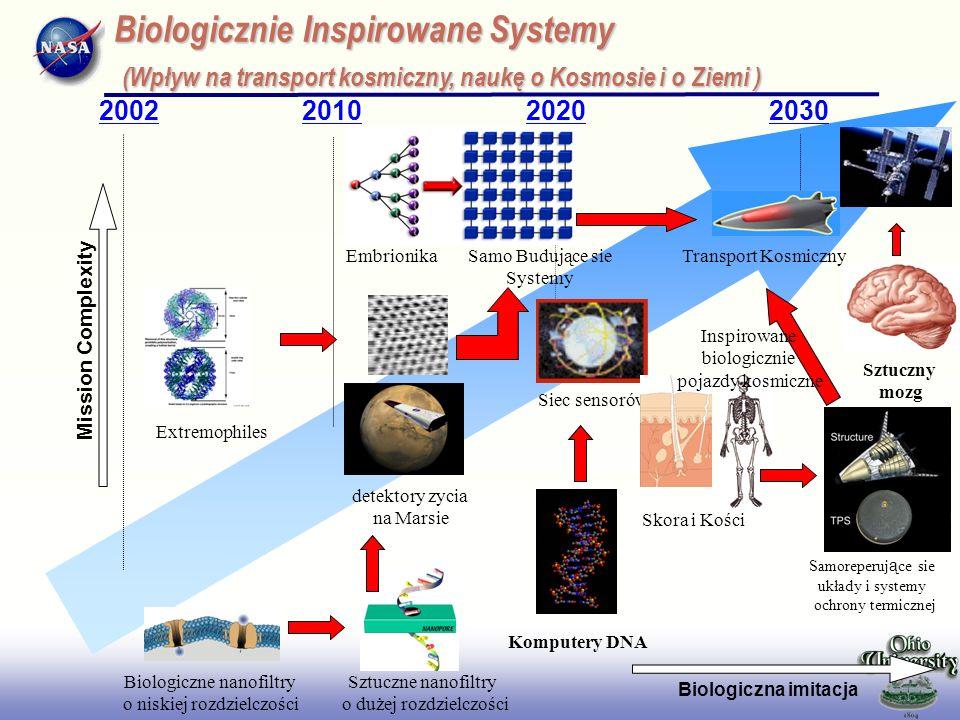 EE141 2002201020202030 Biologicznie Inspirowane Systemy (Wpływ na transport kosmiczny, naukę o Kosmosie i o Ziemi ) Mission Complexity Biologiczna imi