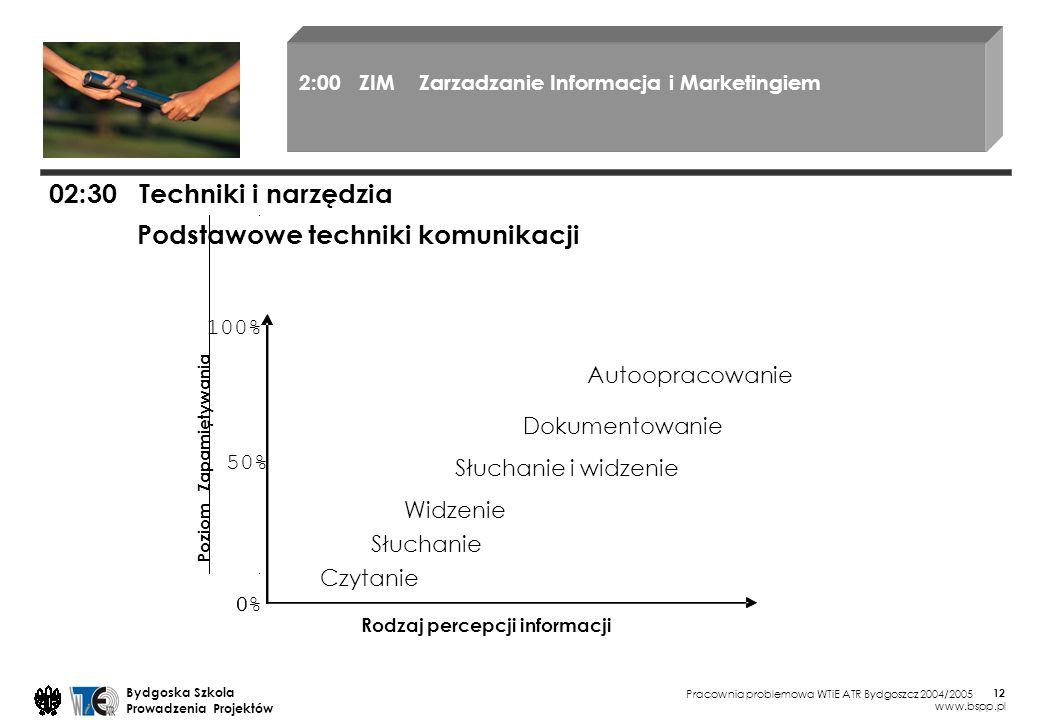 Pracownia problemowa WTiE ATR Bydgoszcz 2004/2005 Bydgoska Szkola Prowadzenia Projektów www.bspp.pl 12 02:30 Techniki i narzędzia Podstawowe techniki