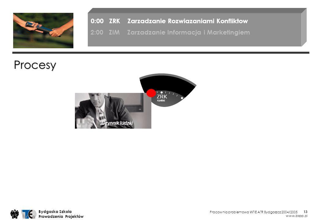 Pracownia problemowa WTiE ATR Bydgoszcz 2004/2005 Bydgoska Szkola Prowadzenia Projektów www.bspp.pl 13 Procesy 0:00 ZRK Zarzadzanie Rozwiazaniami Konf