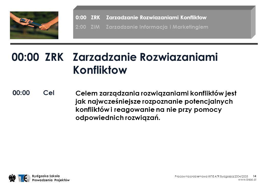 Pracownia problemowa WTiE ATR Bydgoszcz 2004/2005 Bydgoska Szkola Prowadzenia Projektów www.bspp.pl 14 00:00 ZRK Zarzadzanie Rozwiazaniami Konfliktow