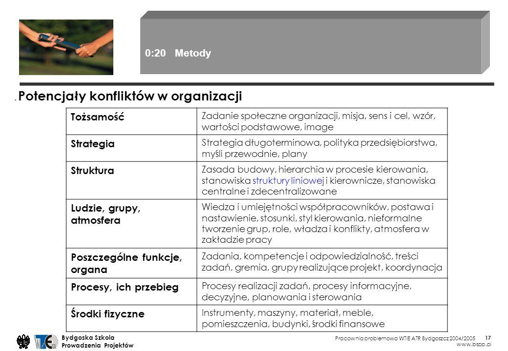 Pracownia problemowa WTiE ATR Bydgoszcz 2004/2005 Bydgoska Szkola Prowadzenia Projektów www.bspp.pl 17. Potencjały konfliktów w organizacji Tożsamość