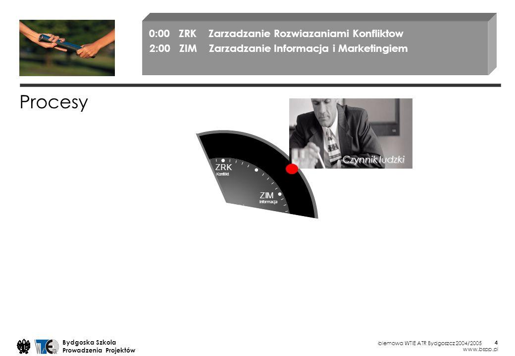 Pracownia problemowa WTiE ATR Bydgoszcz 2004/2005 Bydgoska Szkola Prowadzenia Projektów www.bspp.pl 25 każdy jest przede wszystkim odpowiedzialny za siebie samego zakłócenia na płaszczyźnie osobistej mają pierwszeństwo przed płaszczyzną merytoryczną rozwiązanie konfliktów osobistych jest warunkiem rozwiązania konfliktów merytorycznych każdy jest autonomiczny w zakresie swoich myśli i uczuć jednocześnie może mówić tylko jedna osoba kontakt występuje przed kooperacją JA jako forma własnej wypowiedzi, nie my czy wypowiedzi typu zrobi się szukać bezpośredniego kontaktu, krytykę wyrażać bezpośrednio wobec osoby, której ona dotyczy, nie przez osoby trzecie pogłoski wywołują tylko zamieszanie, niepewność, nieufność jasno wyrażać swoje zdanie udzielać informacji zwrotnej i przyjmować ją (krytyka konstruktywna) Zasady odnośnie poszukiwania rozwiązań konfliktów 0:20 Metody