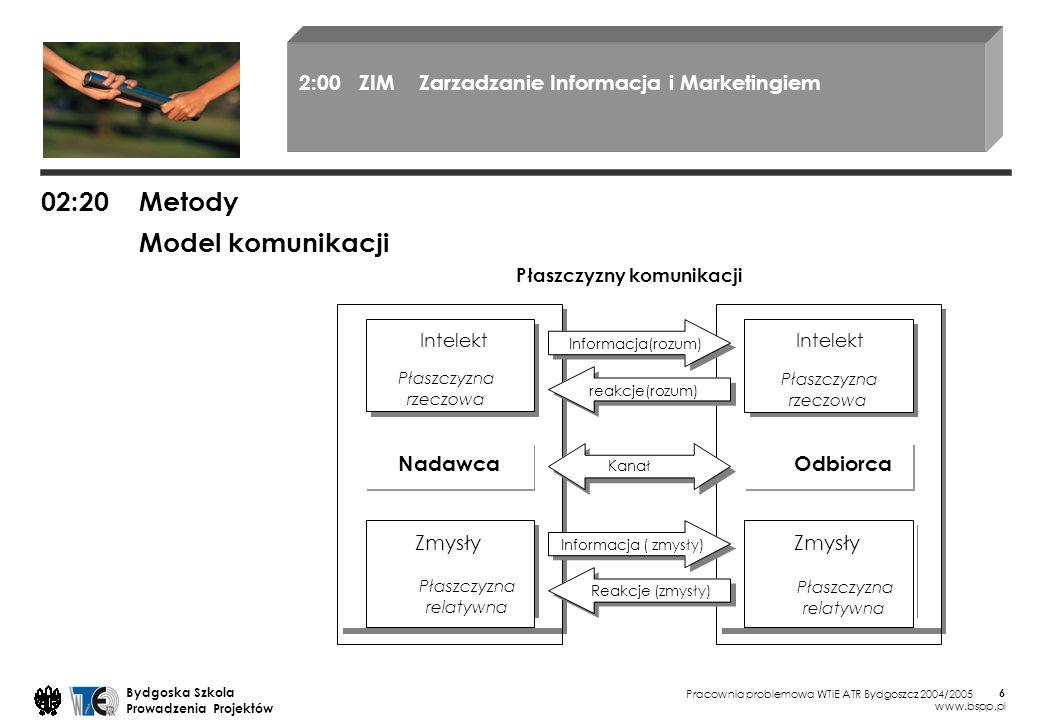 Pracownia problemowa WTiE ATR Bydgoszcz 2004/2005 Bydgoska Szkola Prowadzenia Projektów www.bspp.pl 6 02:20 Metody Płaszczyzny komunikacji Model komun