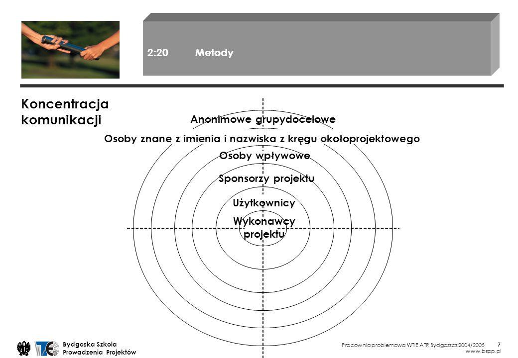 Pracownia problemowa WTiE ATR Bydgoszcz 2004/2005 Bydgoska Szkola Prowadzenia Projektów www.bspp.pl 7 Koncentracja komunikacji 2:20Metody Osoby wpływo