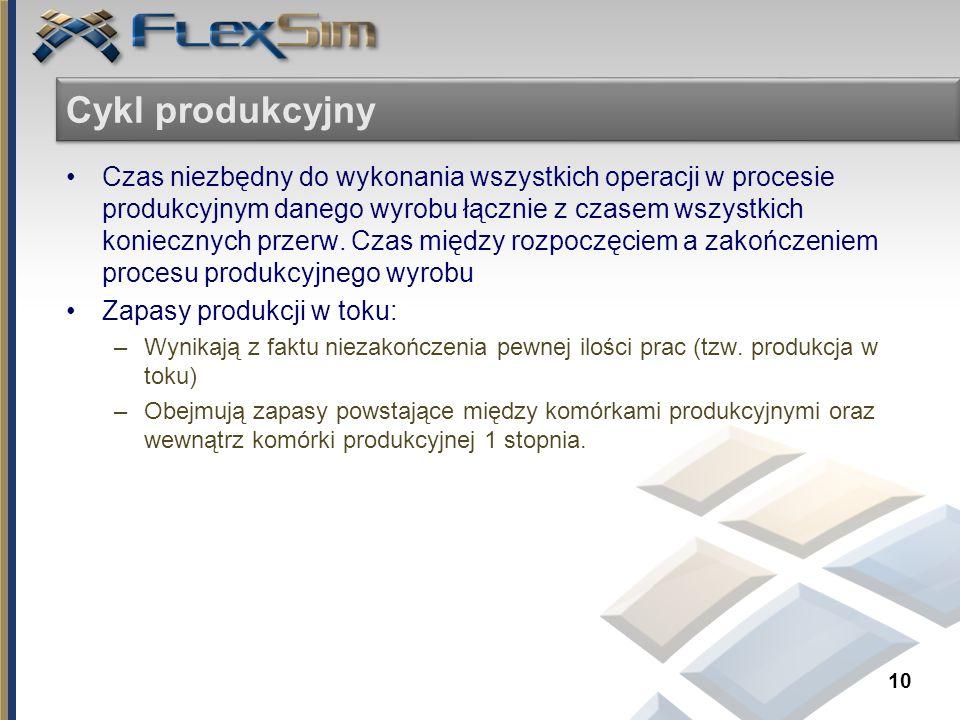 Cykl produkcyjny Czas niezbędny do wykonania wszystkich operacji w procesie produkcyjnym danego wyrobu łącznie z czasem wszystkich koniecznych przerw.