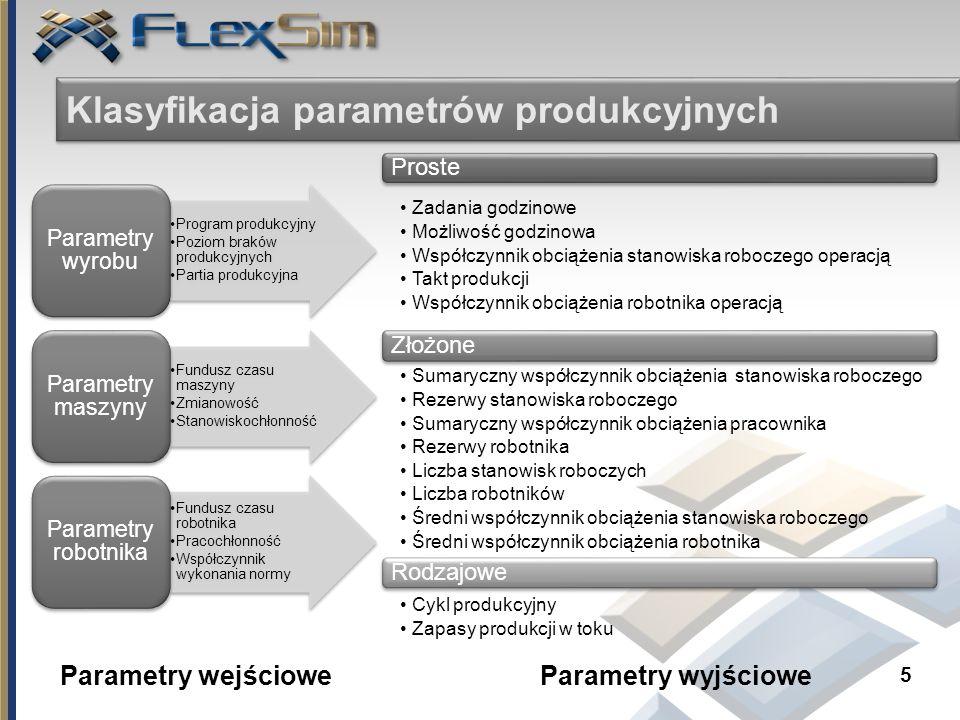 5 Klasyfikacja parametrów produkcyjnych Program produkcyjny Poziom braków produkcyjnych Partia produkcyjna Parametry wyrobu Fundusz czasu maszyny Zmia