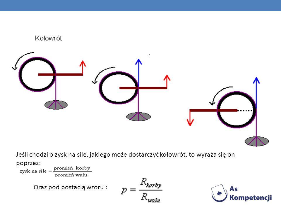 : Jeśli chodzi o zysk na sile, jakiego może dostarczyć kołowrót, to wyraża się on poprzez: Oraz pod postacią wzoru :