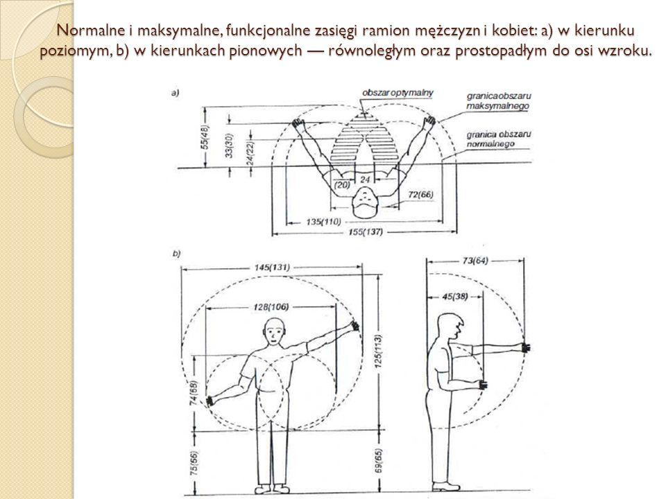 Normalne i maksymalne, funkcjonalne zasięgi ramion mężczyzn i kobiet: a) w kierunku poziomym, b) w kierunkach pionowych równoległym oraz prostopadłym
