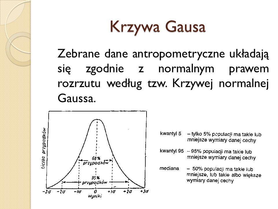 Krzywa Gausa Zebrane dane antropometryczne układają się zgodnie z normalnym prawem rozrzutu według tzw. Krzywej normalnej Gaussa.