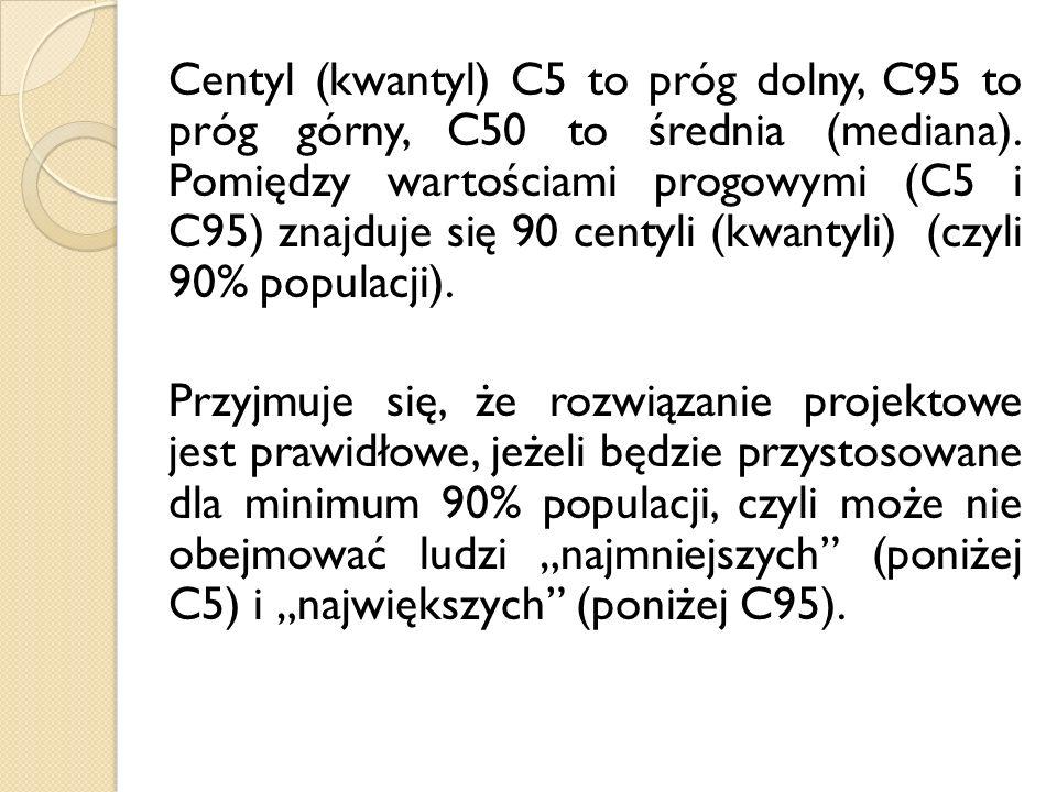 Centyl (kwantyl) C5 to próg dolny, C95 to próg górny, C50 to średnia (mediana). Pomiędzy wartościami progowymi (C5 i C95) znajduje się 90 centyli (kwa