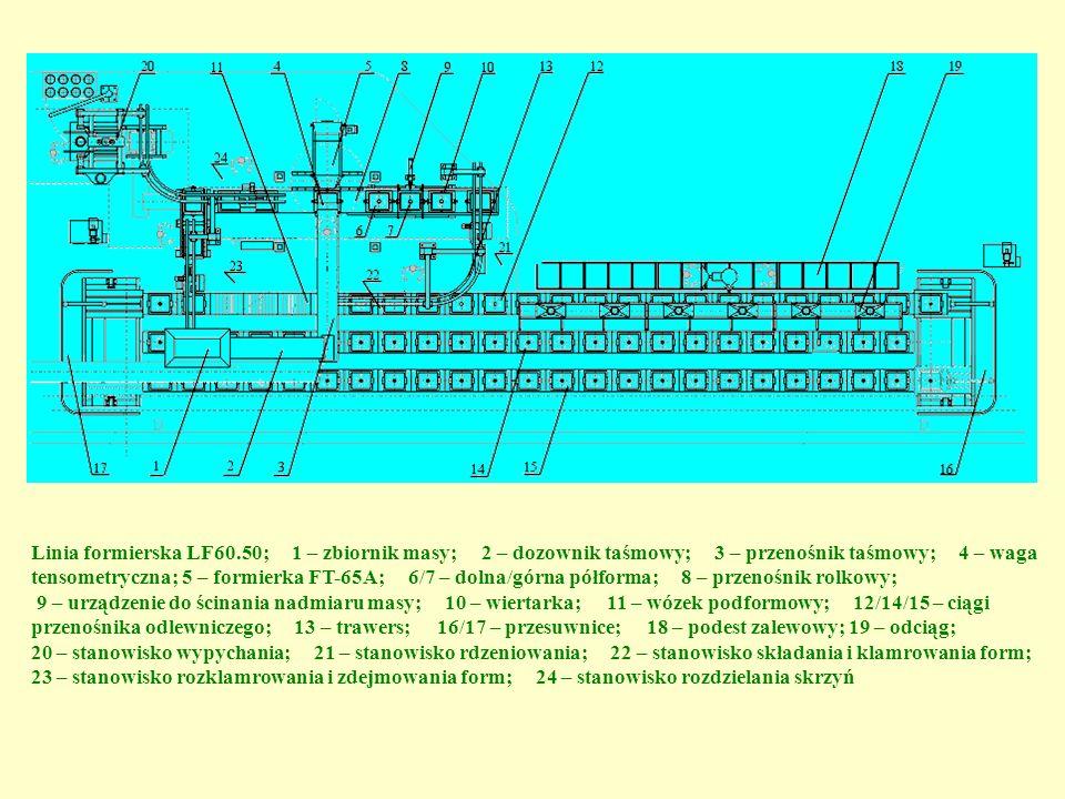 Linia formierska LF60.50; 1 – zbiornik masy; 2 – dozownik taśmowy; 3 – przenośnik taśmowy; 4 – waga tensometryczna; 5 – formierka FT-65A; 6/7 – dolna/