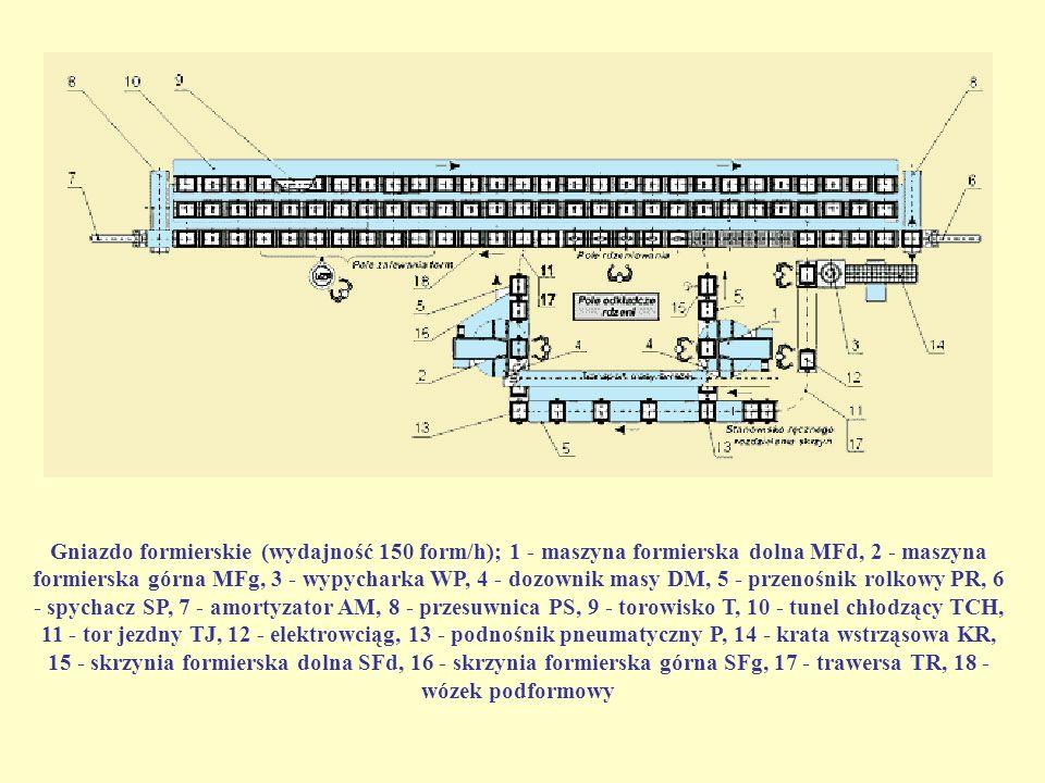 Gniazdo formierskie (wydajność 150 form/h); 1 - maszyna formierska dolna MFd, 2 - maszyna formierska górna MFg, 3 - wypycharka WP, 4 - dozownik masy D