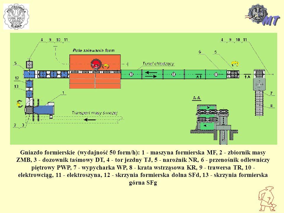 Gniazdo formierskie (wydajność 50 form/h): 1 - maszyna formierska MF, 2 - zbiornik masy ZMB, 3 - dozownik taśmowy DT, 4 - tor jezdny TJ, 5 - narożnik