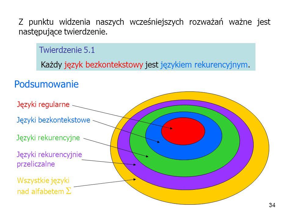 34 Wszystkie języki nad alfabetem Języki rekurencyjnie przeliczalne Twierdzenie 5.1 Każdy język bezkontekstowy jest językiem rekurencyjnym. Z punktu w