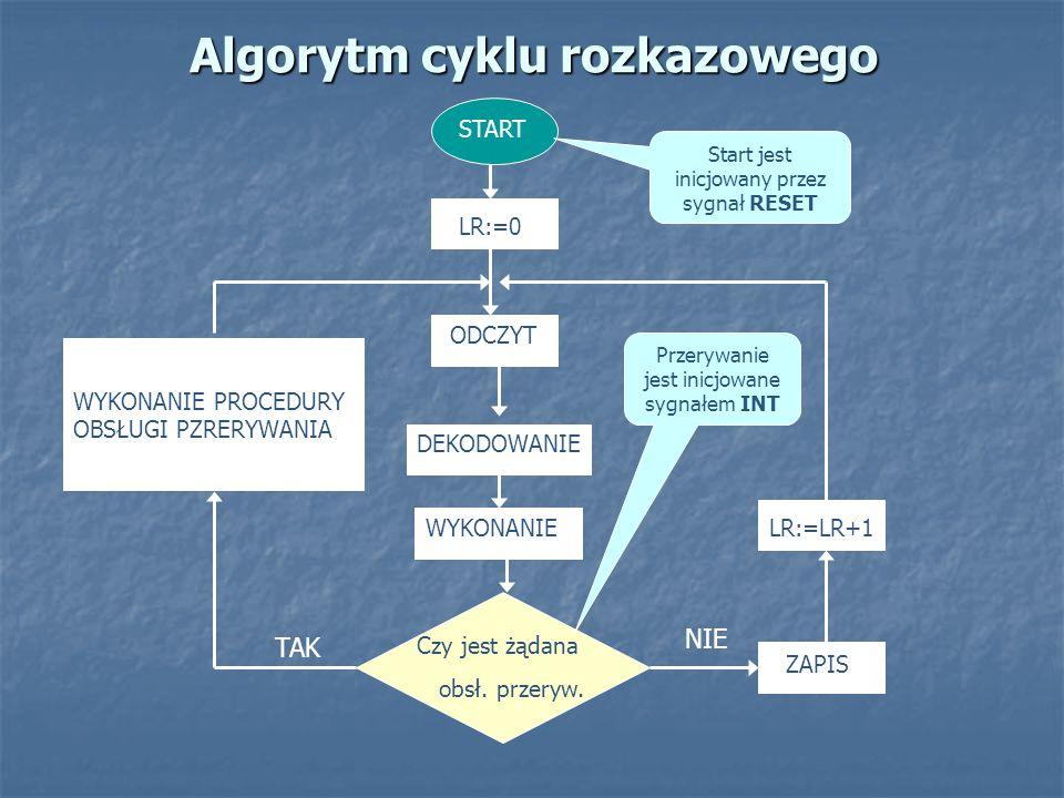 Algorytm cyklu rozkazowego START LR:=0 ODCZYT DEKODOWANIE WYKONANIE Czy jest żądana obsł. przeryw. ZAPIS LR:=LR+1 WYKONANIE PROCEDURY OBSŁUGI PZRERYWA