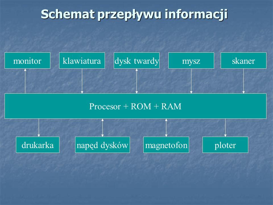 Schemat przepływu informacji monitorklawiaturadysk twardymyszskaner Procesor + ROM + RAM drukarkanapęd dyskówmagnetofonploter