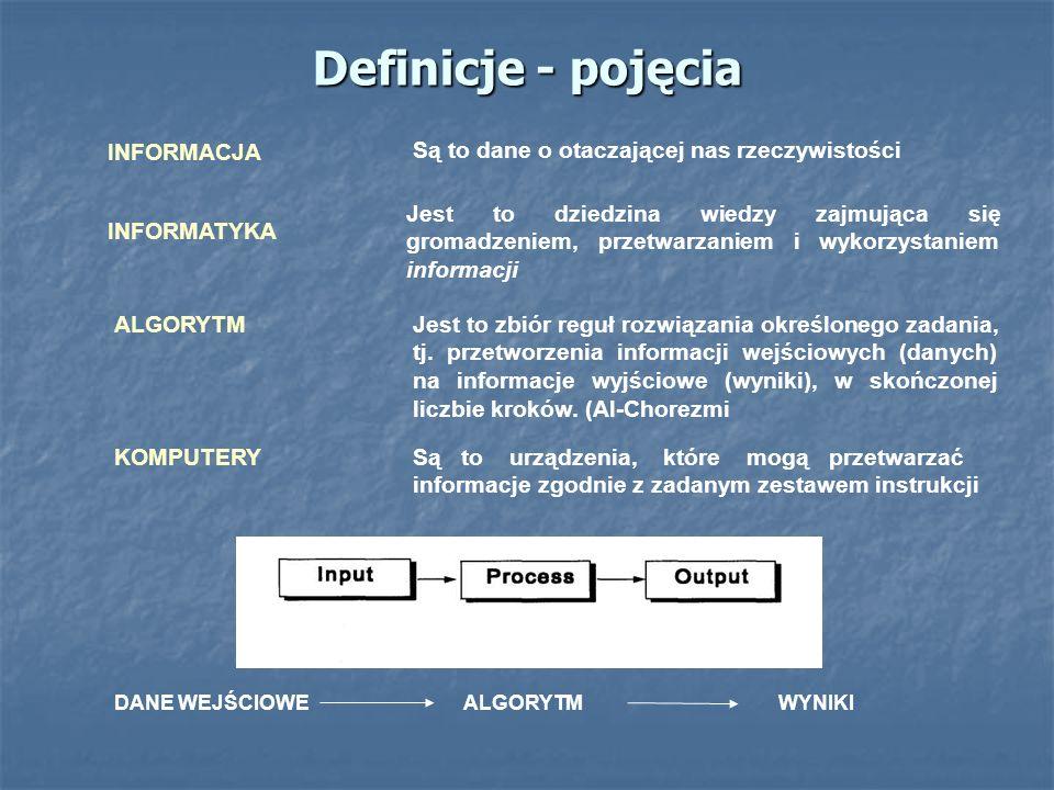 Definicje - pojęcia INFORMATYKA INFORMACJA KOMPUTERY ALGORYTM Są to dane o otaczającej nas rzeczywistości Jest to dziedzina wiedzy zajmująca się groma