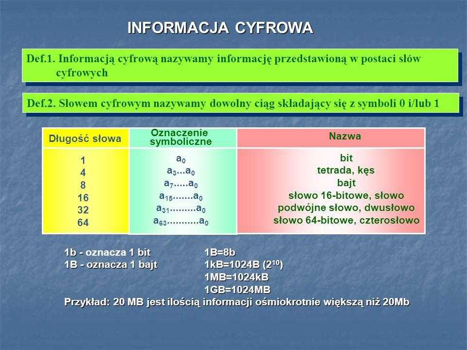 INFORMACJA CYFROWA Def.1. Informacją cyfrową nazywamy informację przedstawioną w postaci słów cyfrowych Def.2. Słowem cyfrowym nazywamy dowolny ciąg s