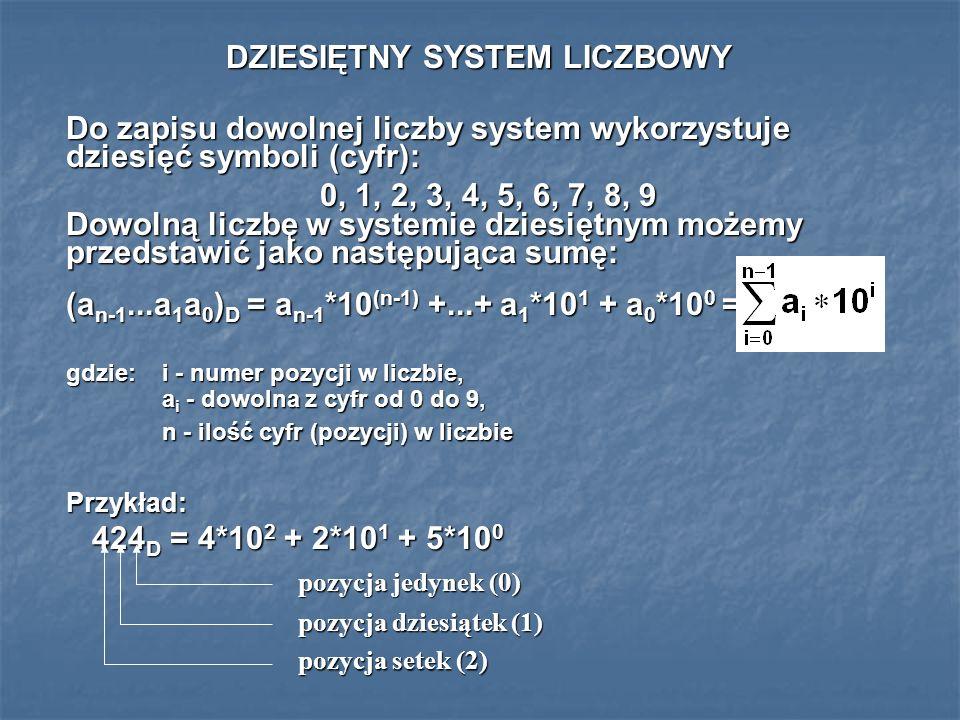 DZIESIĘTNY SYSTEM LICZBOWY Do zapisu dowolnej liczby system wykorzystuje dziesięć symboli (cyfr): 0, 1, 2, 3, 4, 5, 6, 7, 8, 9 Dowolną liczbę w system