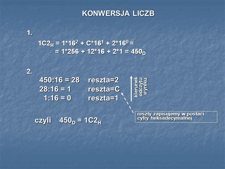 KONWERSJA LICZB 1. 2. 1C2 H = 1*16 2 + C*16 1 + 2*16 0 = = 1*256 + 12*16 + 2*1 = 450 D 450:16 = 28 28:16 = 1 1:16 = 0 1:16 = 0reszta=2reszta=Creszta=1
