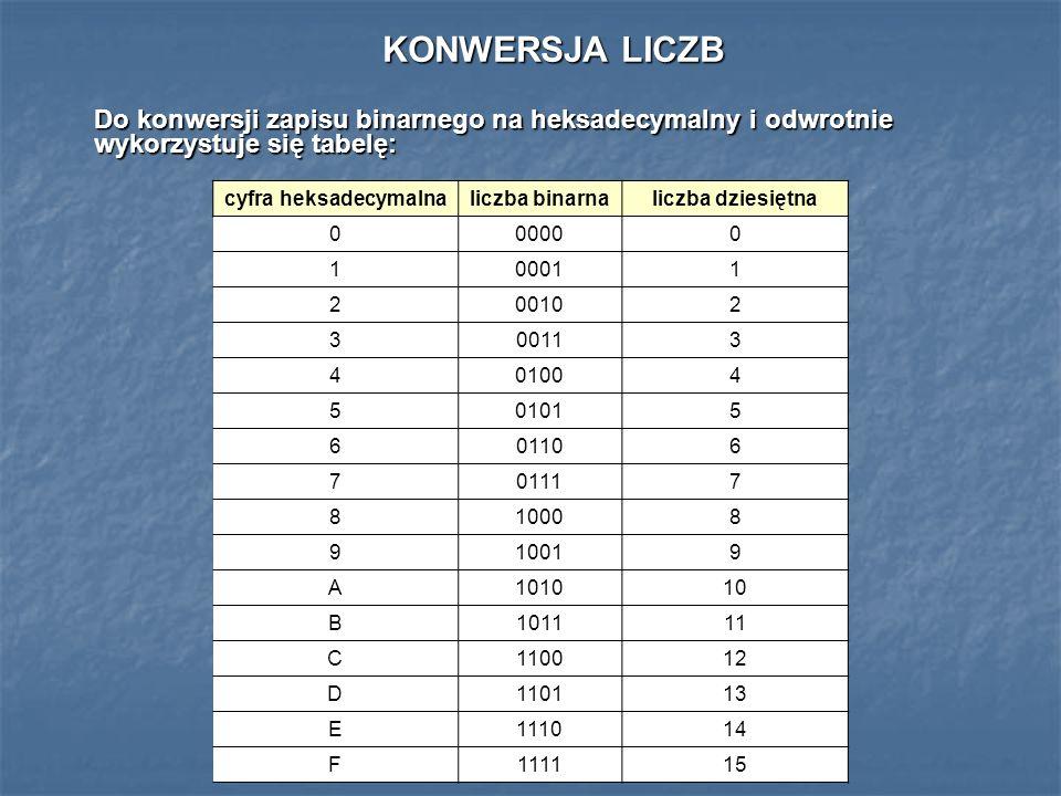 KONWERSJA LICZB Do konwersji zapisu binarnego na heksadecymalny i odwrotnie wykorzystuje się tabelę: cyfra heksadecymalnaliczba binarnaliczba dziesięt