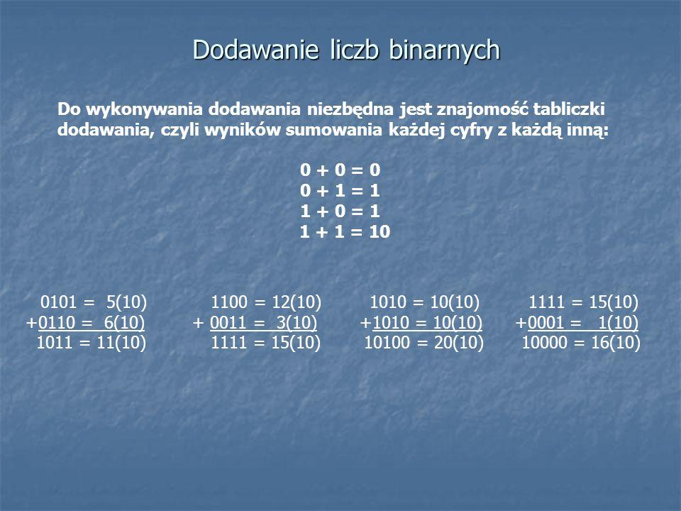 Dodawanie liczb binarnych Do wykonywania dodawania niezbędna jest znajomość tabliczki dodawania, czyli wyników sumowania każdej cyfry z każdą inną: 0