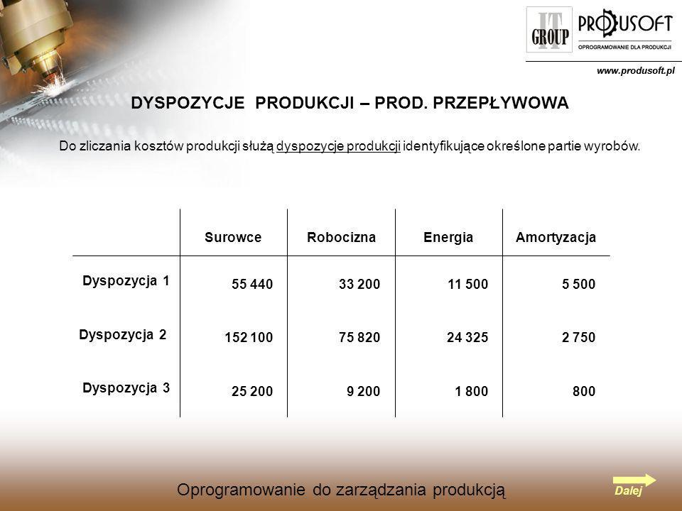 Oprogramowanie do zarządzania produkcją www.produsoft.pl Oprogramowanie do zarządzania produkcją PLAN PRODUKCJI – PROD.