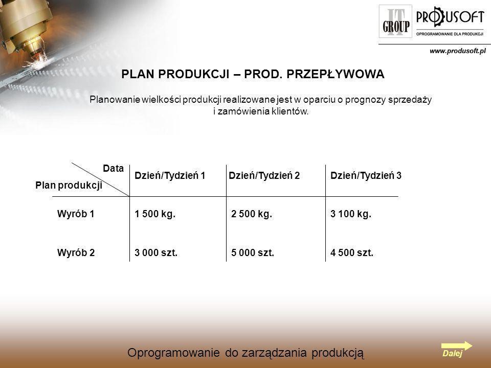 Oprogramowanie do zarządzania produkcją www.produsoft.pl Oprogramowanie do zarządzania produkcją PLAN ZAOPATRZENIA SUROWCOWEGO – PROD.