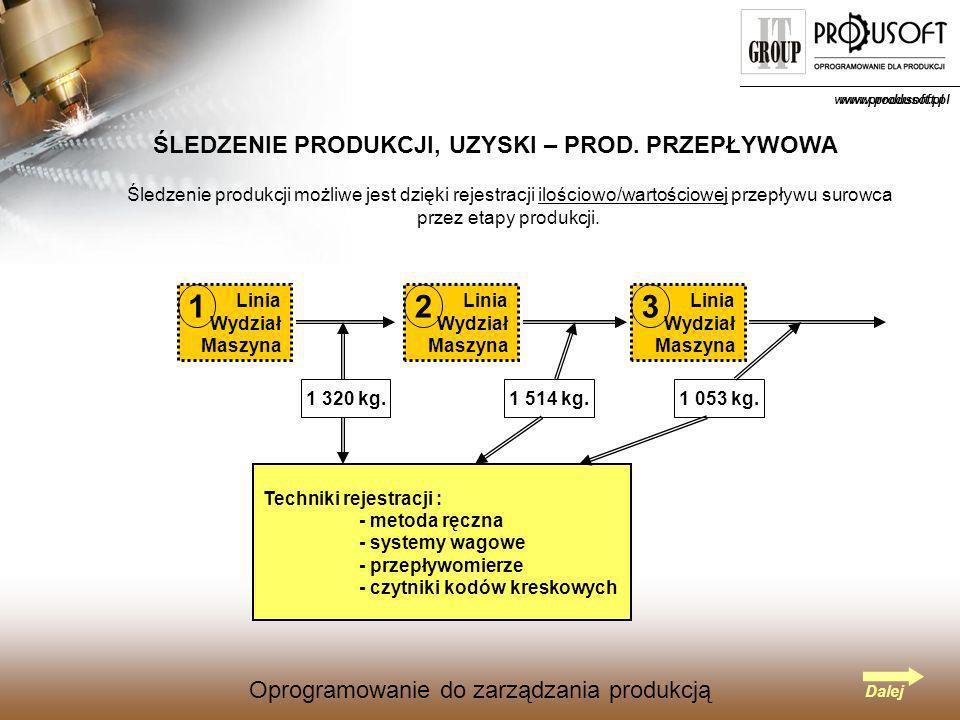 Oprogramowanie do zarządzania produkcją www.produsoft.pl Oprogramowanie do zarządzania produkcją ŚLEDZENIE PRODUKCJI, UZYSKI – PROD.