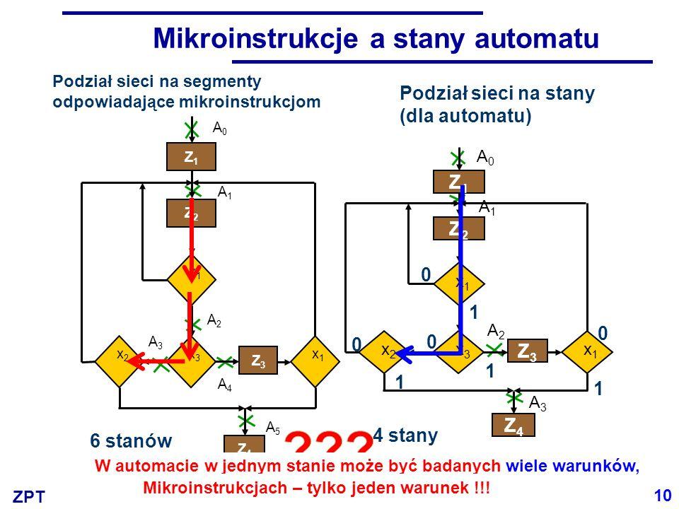 ZPT Mikroinstrukcje a stany automatu Podział sieci na stany (dla automatu) A0A0 A1A1 A2A2 A3A3 x1x1 Z1Z1 Z2Z2 x3x3 x2x2 Z3Z3 x1x1 Z4Z4 0 0 0 0 1 1 1 1 10 4 stany A0A0 A1A1 A2A2 x1x1 Z1Z1 Z2Z2 x3x3 x2x2 Z3Z3 x1x1 Z4Z4 A3A3 A4A4 A5A5 6 stanów Podział sieci na segmenty odpowiadające mikroinstrukcjom W automacie w jednym stanie może być badanych wiele warunków, Mikroinstrukcjach – tylko jeden warunek !!!