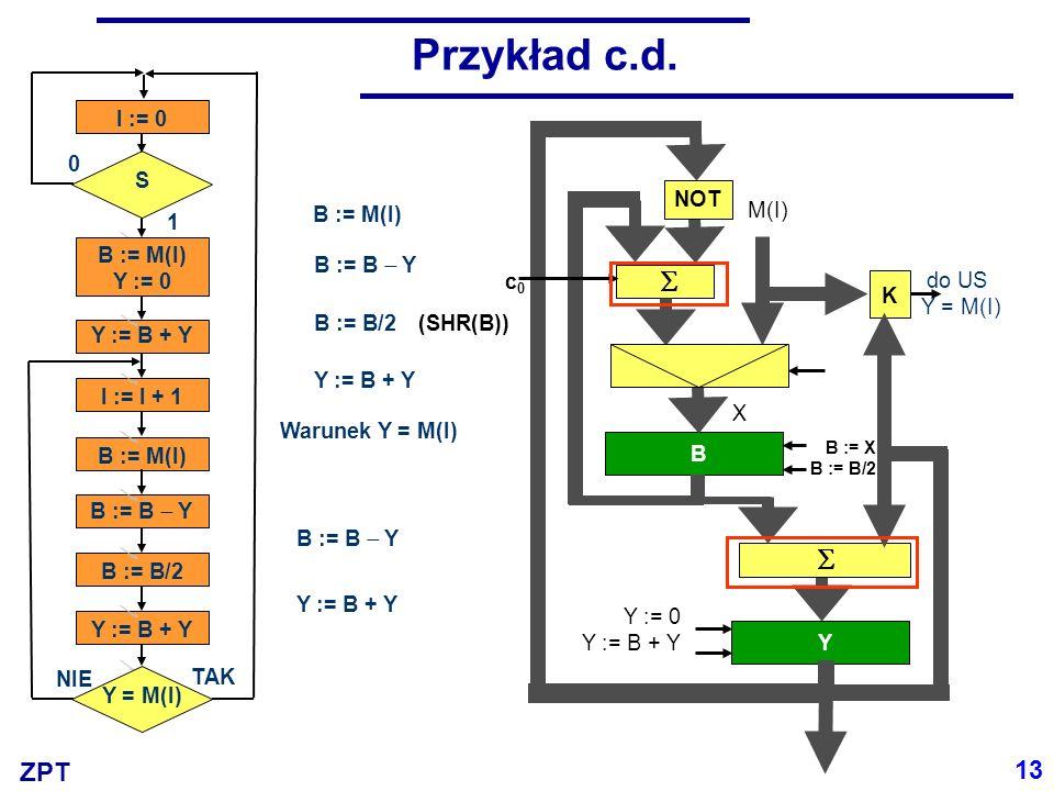 ZPT B Y M(I) Y c0c0 K do US Y = M(I) Y := 0 Y := B + Y B := X B := B/2 X Przykład c.d. NOT B := M(I) B := B/2 B := B Y Y := B + Y Warunek Y = M(I) (SH
