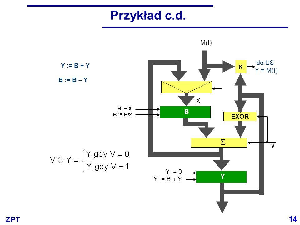 ZPT Y Y K do US Y = M(I) Y := 0 Y := B + Y X v M(I) B := X B := B/2 B Przykład c.d. B := B Y Y := B + Y EXOR 14