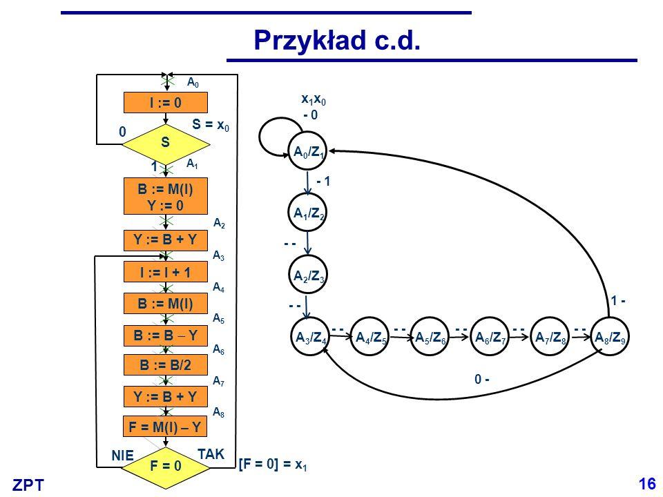 ZPT Przykład c.d. S B := M(I) Y := 0 Y := B + Y I := I + 1 B := M(I) B := B Y B := B/2 Y := B + Y I := 0 NIE 0 1 TAK A8A8 A1A1 Y = M(I) A0A0 A2A2 A3A3