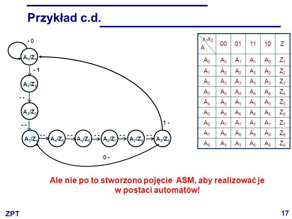 ZPT Przykład c.d. x1x0Ax1x0A 00011110Z A0A0 A0A0 A1A1 A1A1 A0A0 Z1Z1 A1A1 A2A2 A2A2 A2A2 A2A2 Z2Z2 A2A2 A3A3 A3A3 A3A3 A3A3 Z3Z3 A3A3 A4A4 A4A4 A4A4 A